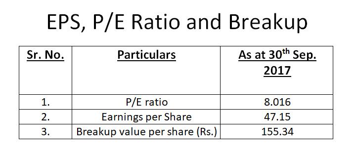 EPS, P/E Ratio and Breakup